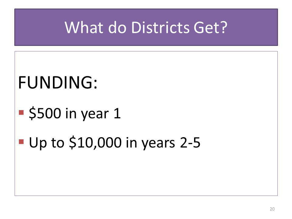 FUNDING: What do Districts Get $500 in year 1