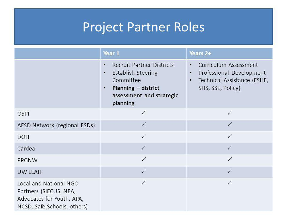 Project Partner Roles Year 1 Years 2+ Recruit Partner Districts
