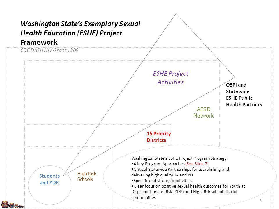 ESHE Project Activities