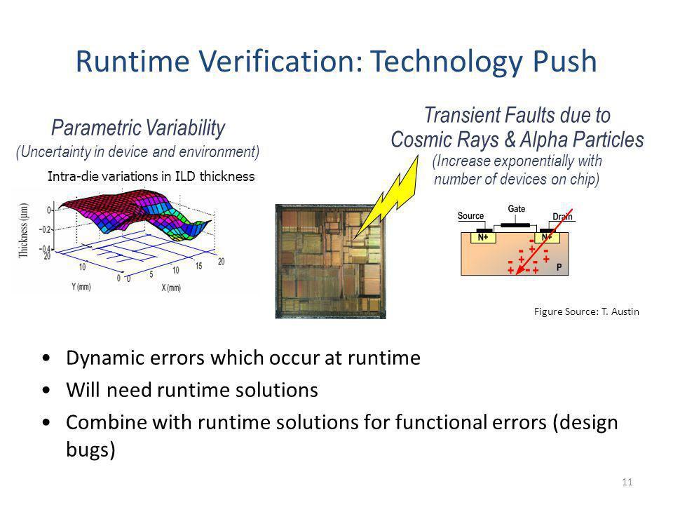 Runtime Verification: Technology Push