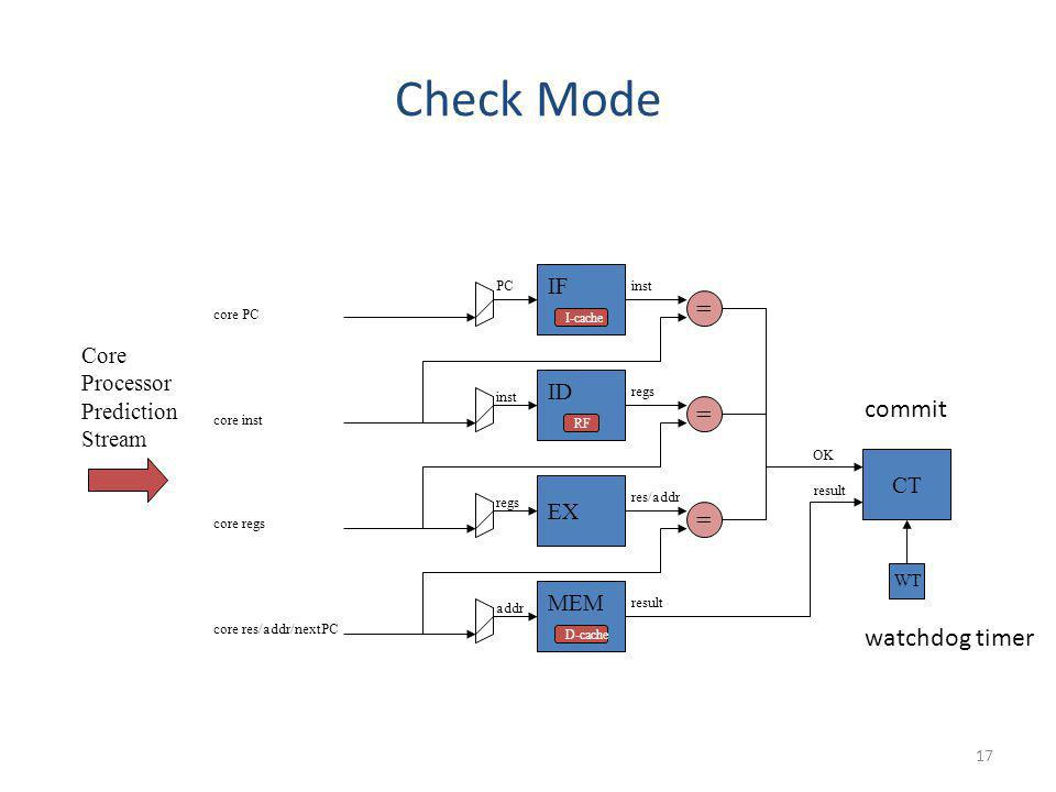Check Mode = commit = = watchdog timer IF Core Processor Prediction ID