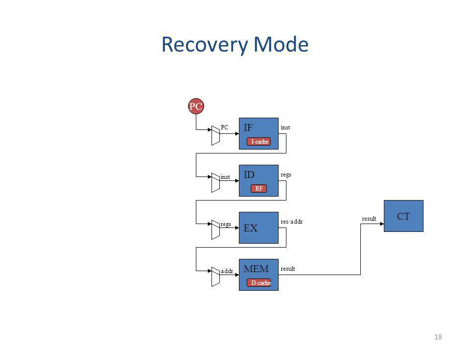 Recovery Mode PC IF ID CT EX MEM PC inst inst regs result regs