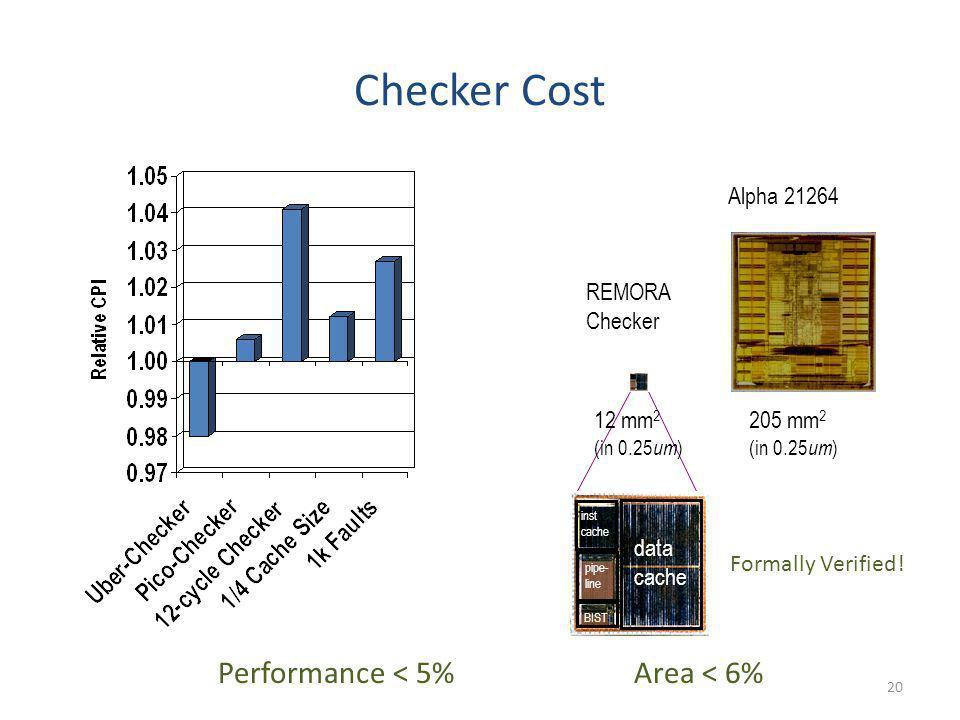 Checker Cost Performance < 5% Area < 6% Alpha 21264 REMORA