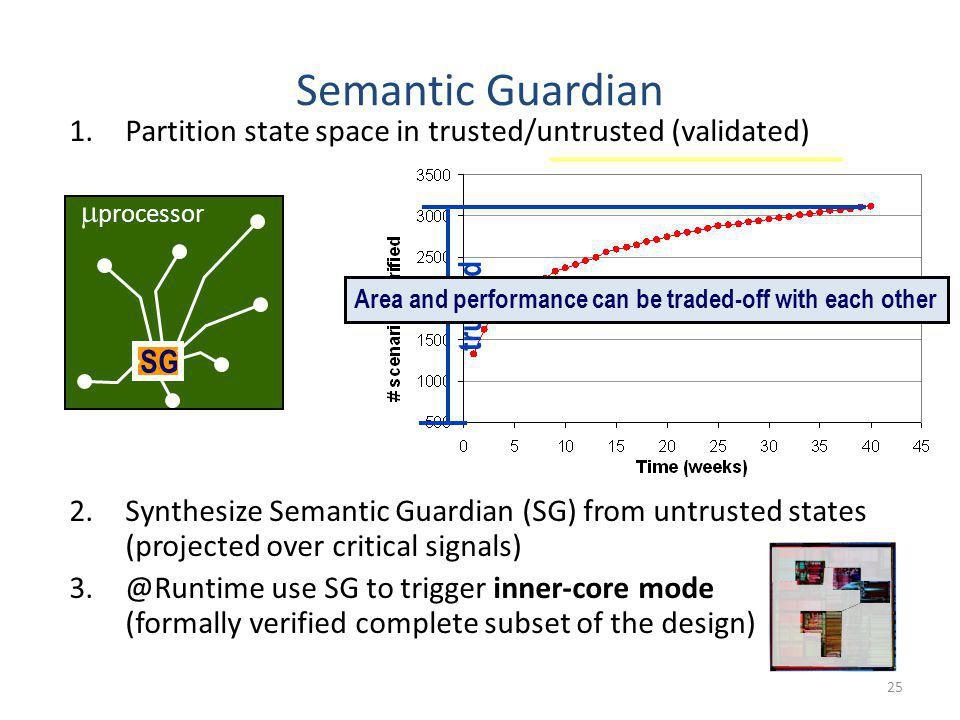 Semantic Guardian Partition state space in trusted/untrusted (validated)