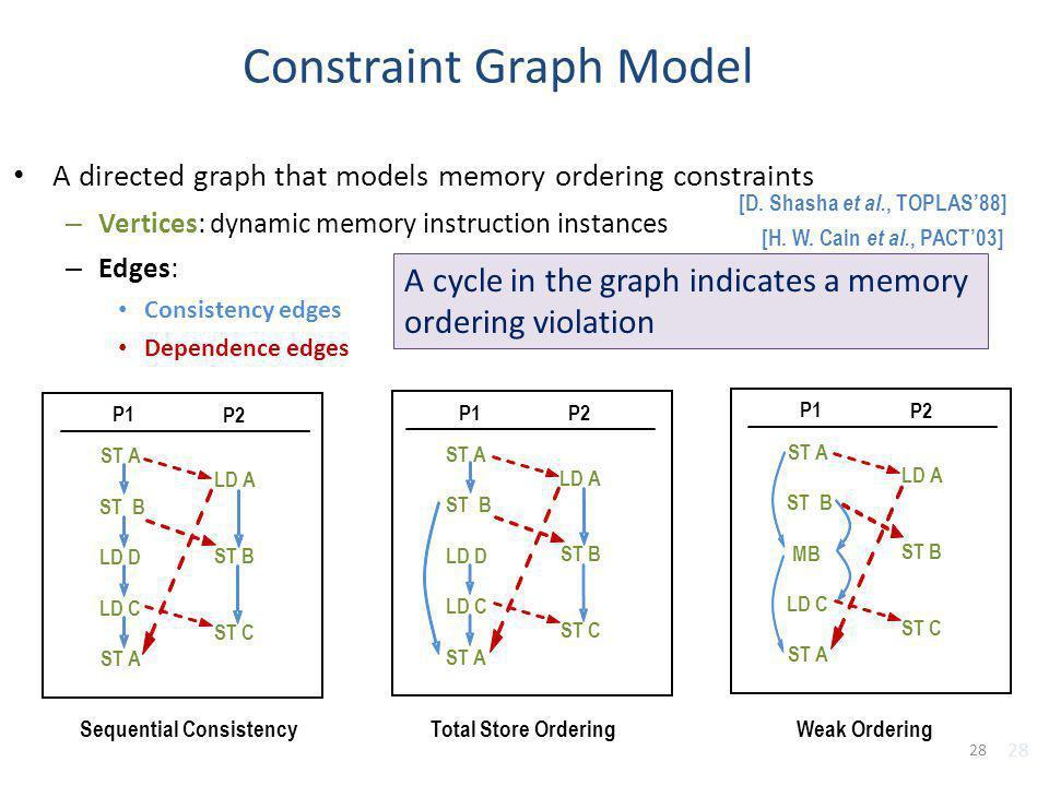 Constraint Graph Model