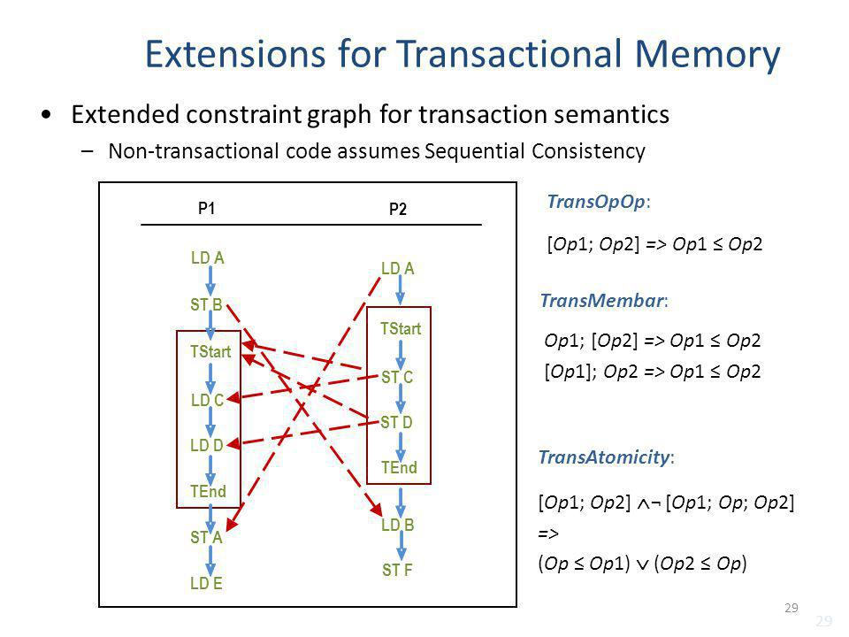 Extensions for Transactional Memory