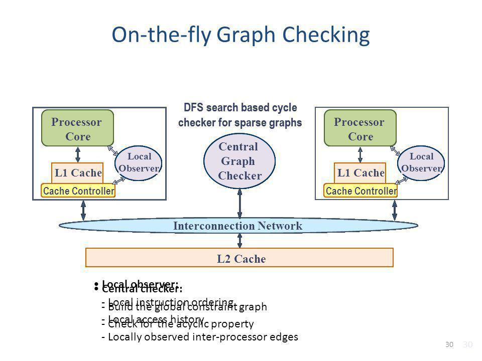On-the-fly Graph Checking