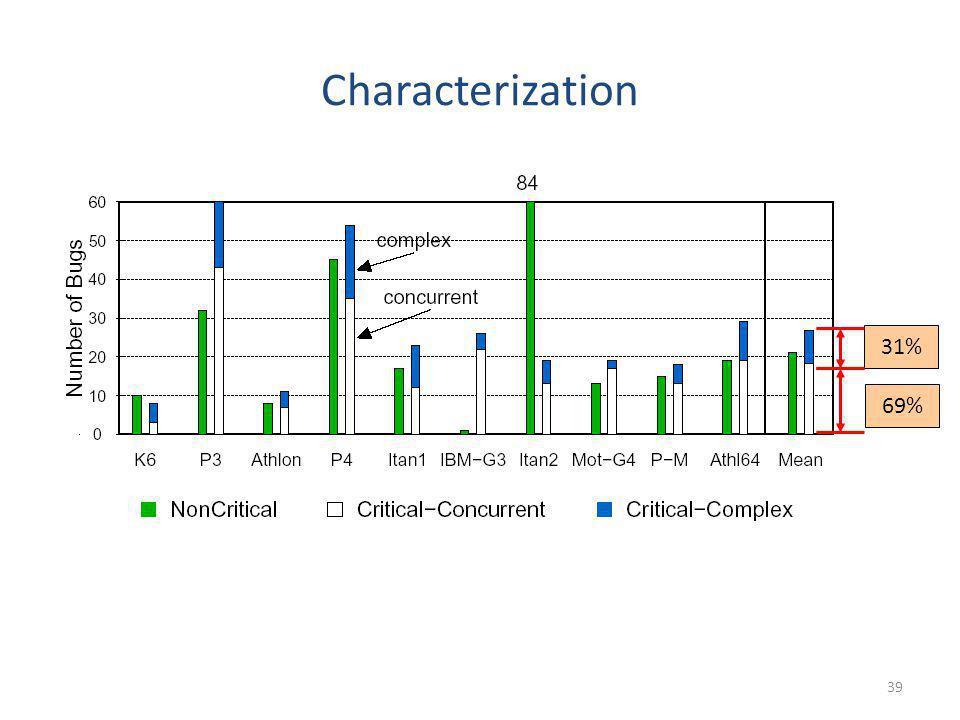 Characterization 31% 69%