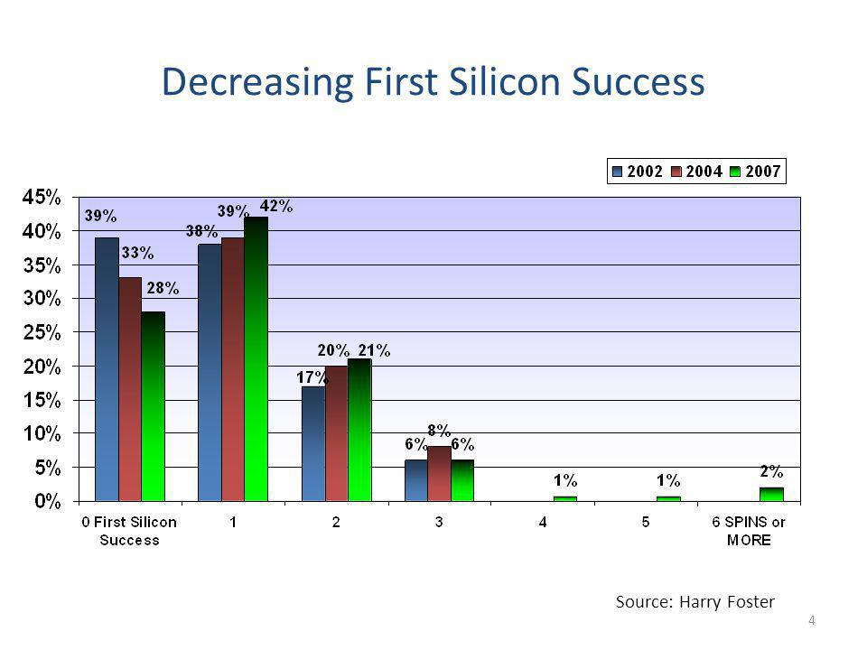 Decreasing First Silicon Success