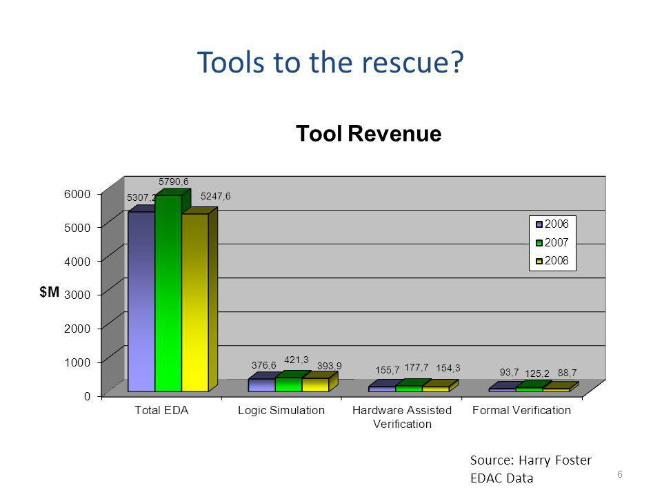 Tools to the rescue Source: Harry Foster EDAC Data