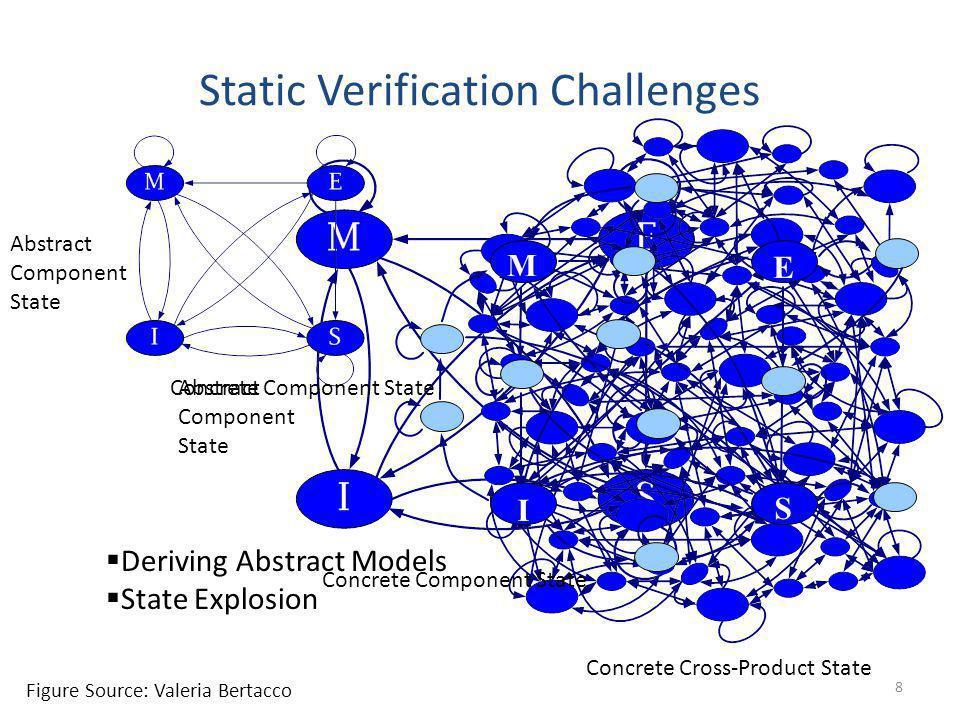 Static Verification Challenges