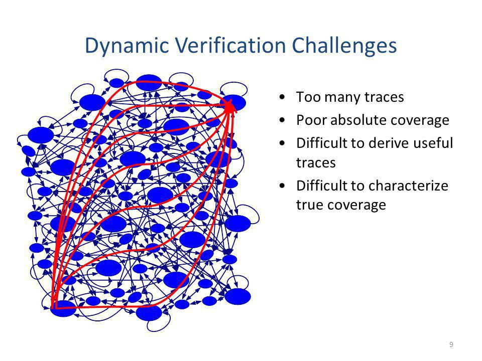 Dynamic Verification Challenges