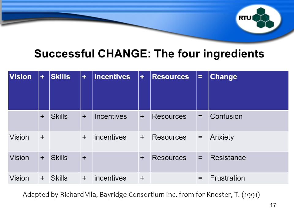 Successful CHANGE: The four ingredients