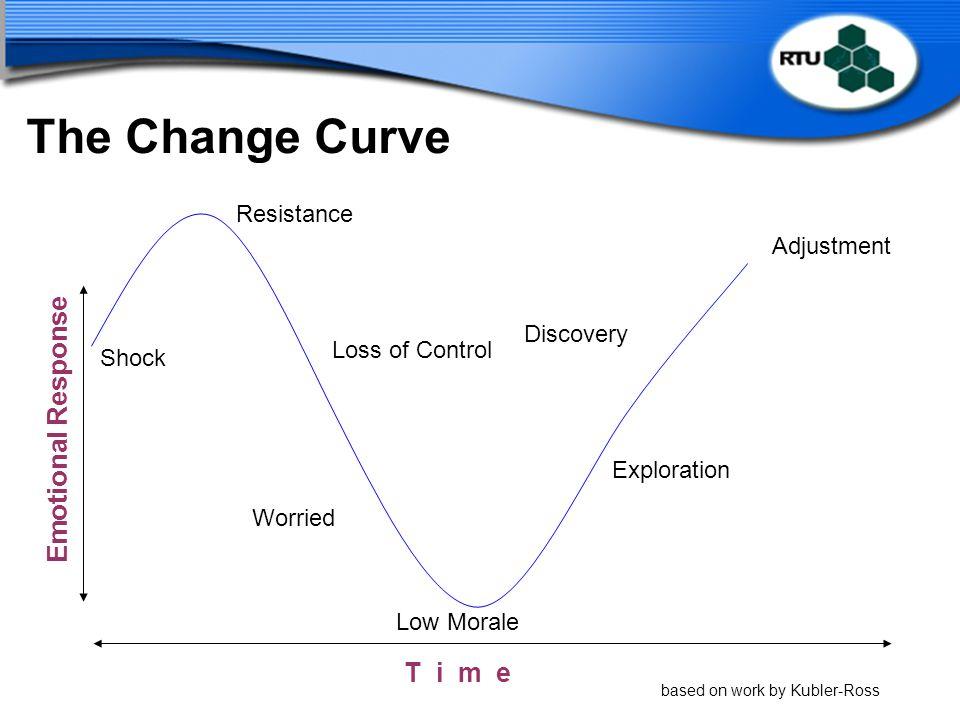 The Change Curve Emotional Response T i m e Resistance Adjustment