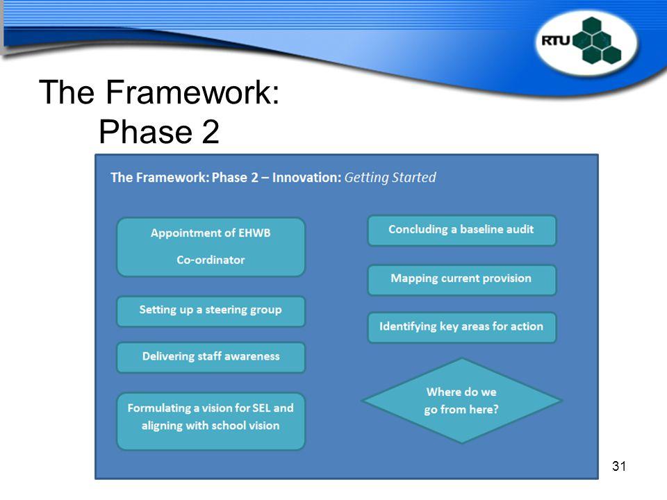 The Framework: Phase 2 Slide: 48 Time: 2.05 – 2.10 Duration: 5 minutes