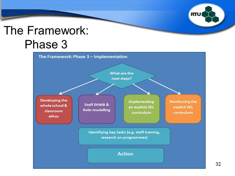 The Framework: Phase 3 Slide: 49 Time: 2.10 – 2.15 Duration: 5 minutes