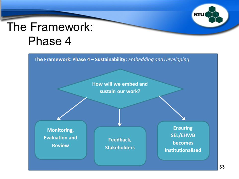 The Framework: Phase 4 Slide: 50 Time: 2.15 – 2.20 Duration: 5 minutes