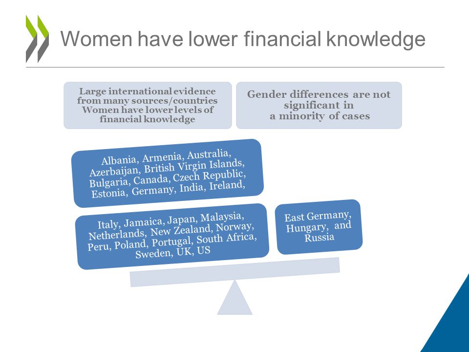 Women have lower financial knowledge