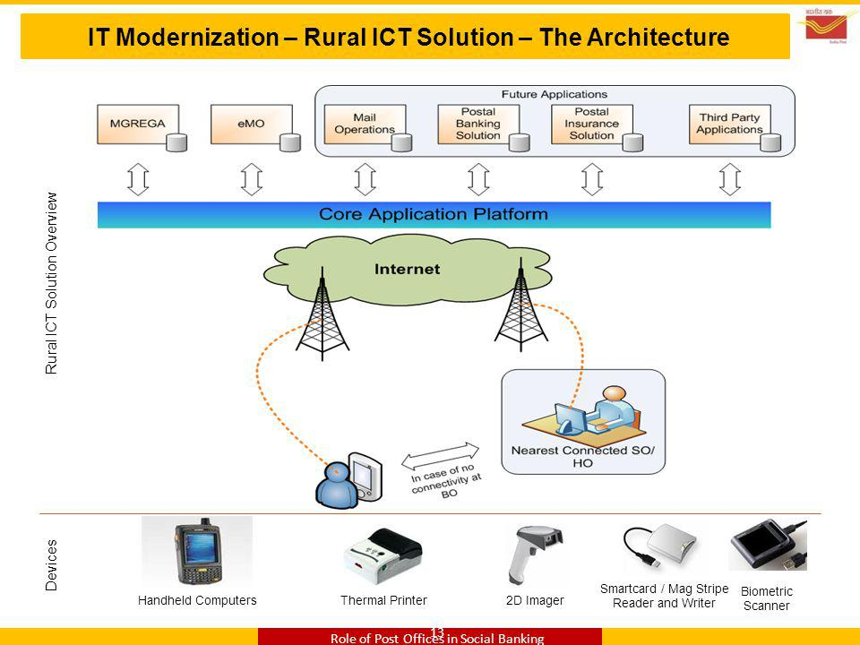 IT Modernization – Rural ICT Solution – The Architecture