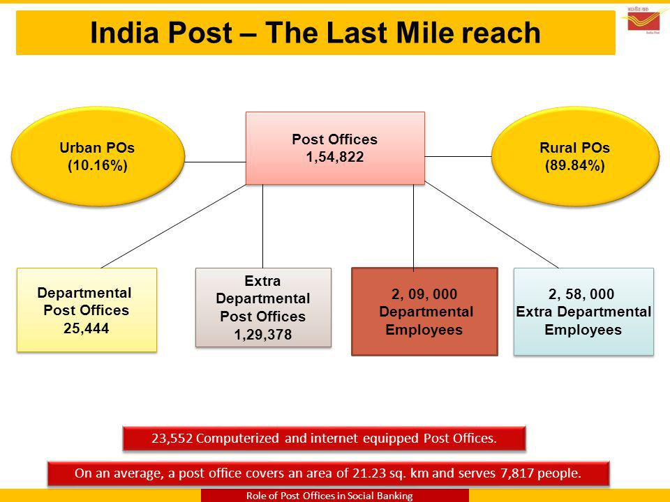 India Post – The Last Mile reach