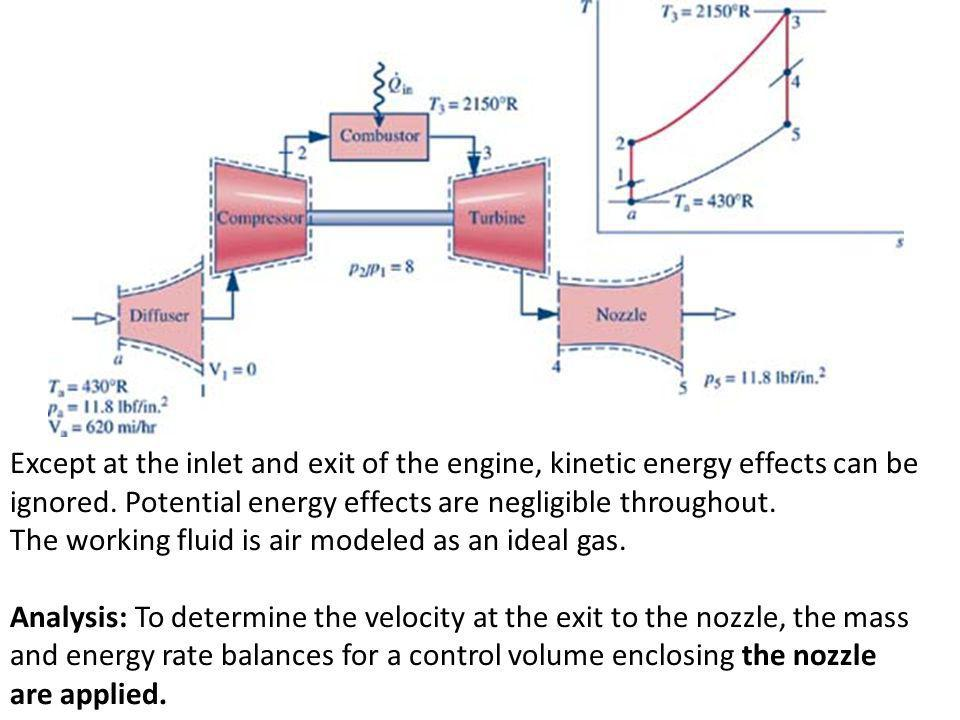Except at the inlet and exit of the engine, kinetic energy effects can be ignored. Potential energy effects are negligible throughout.