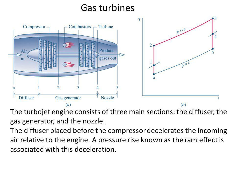 Gas turbines The turbojet engine consists of three main sections: the diffuser, the gas generator, and the nozzle.