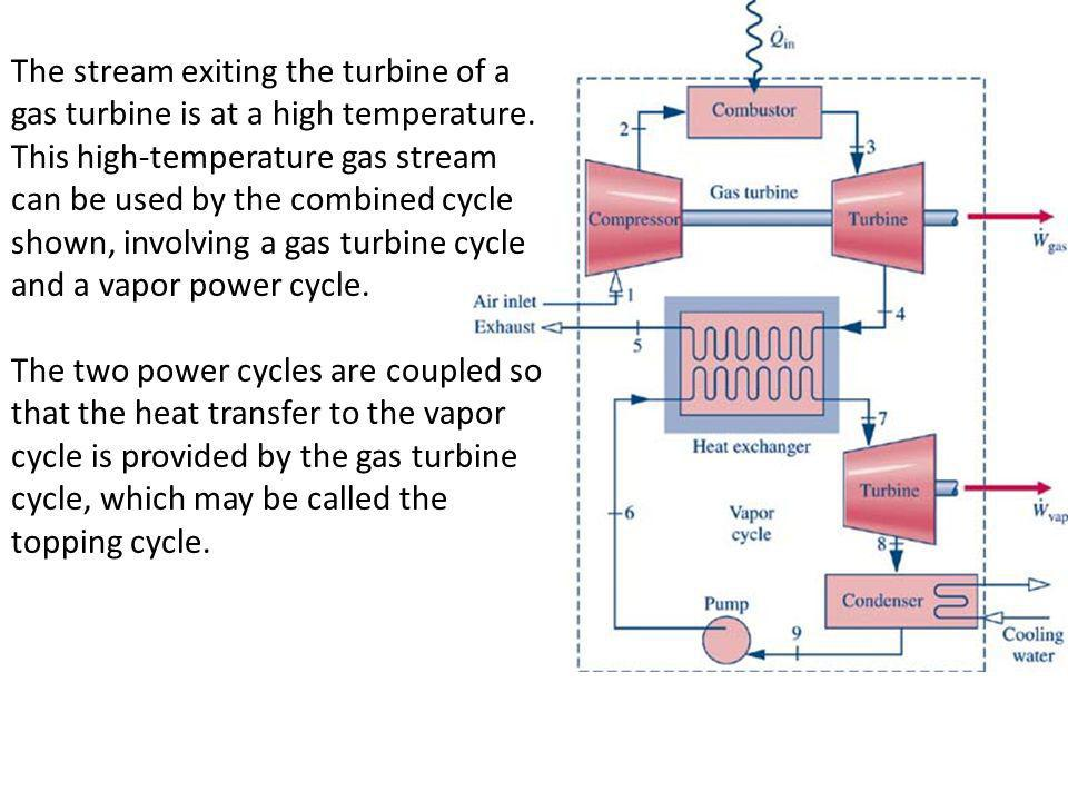 The stream exiting the turbine of a gas turbine is at a high temperature. This high-temperature gas stream can be used by the combined cycle shown, involving a gas turbine cycle and a vapor power cycle.