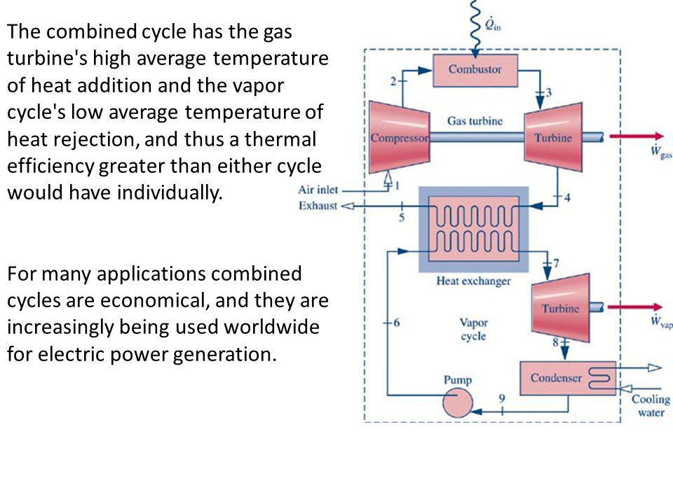 The combined cycle has the gas turbine s high average temperature of heat addition and the vapor cycle s low average temperature of heat rejection, and thus a thermal efficiency greater than either cycle would have individually.
