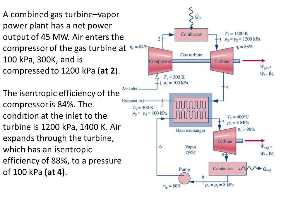 A combined gas turbine–vapor power plant has a net power output of 45 MW. Air enters the compressor of the gas turbine at 100 kPa, 300K, and is compressed to 1200 kPa (at 2).