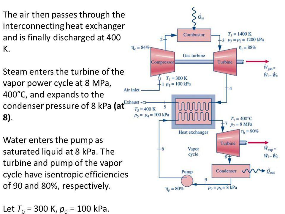 The air then passes through the interconnecting heat exchanger and is finally discharged at 400 K.