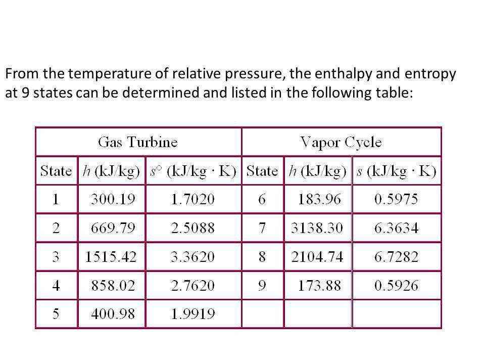 From the temperature of relative pressure, the enthalpy and entropy