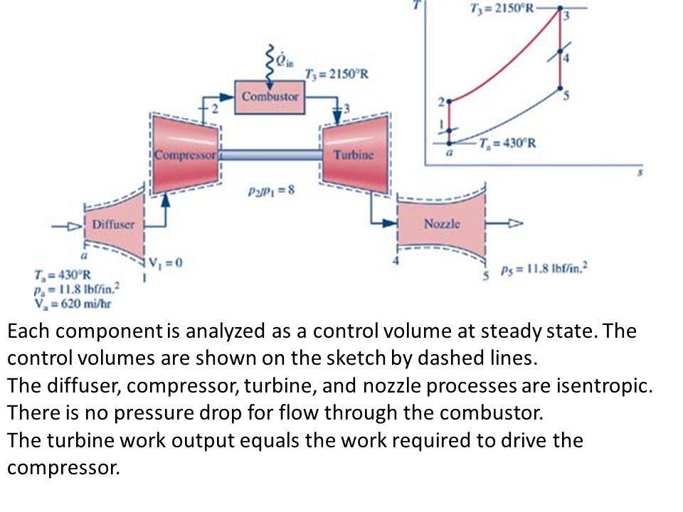 Each component is analyzed as a control volume at steady state