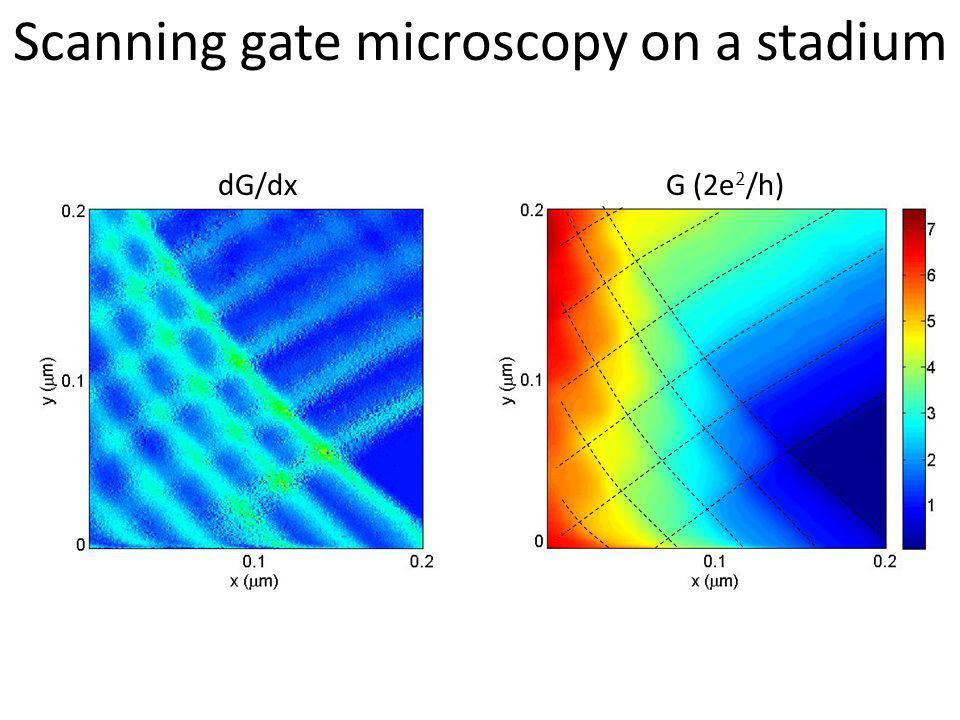 Scanning gate microscopy on a stadium