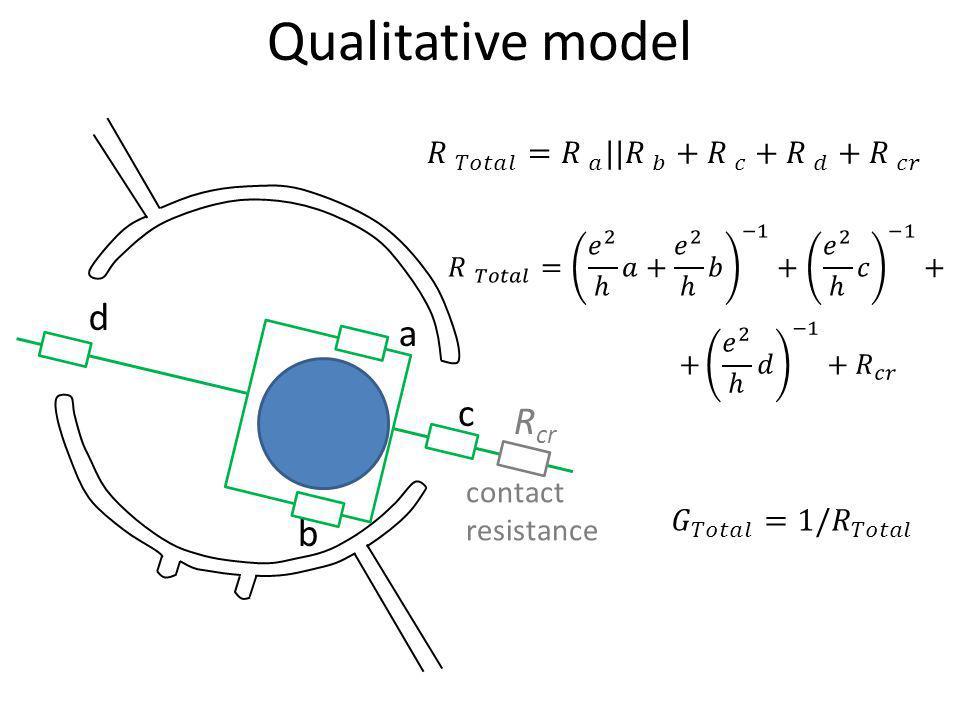 Qualitative model d a c Rcr b 𝑅 𝑇𝑜𝑡𝑎𝑙 = 𝑅 𝑎 || 𝑅 𝑏 + 𝑅 𝑐 + 𝑅 𝑑 + 𝑅 𝑐𝑟