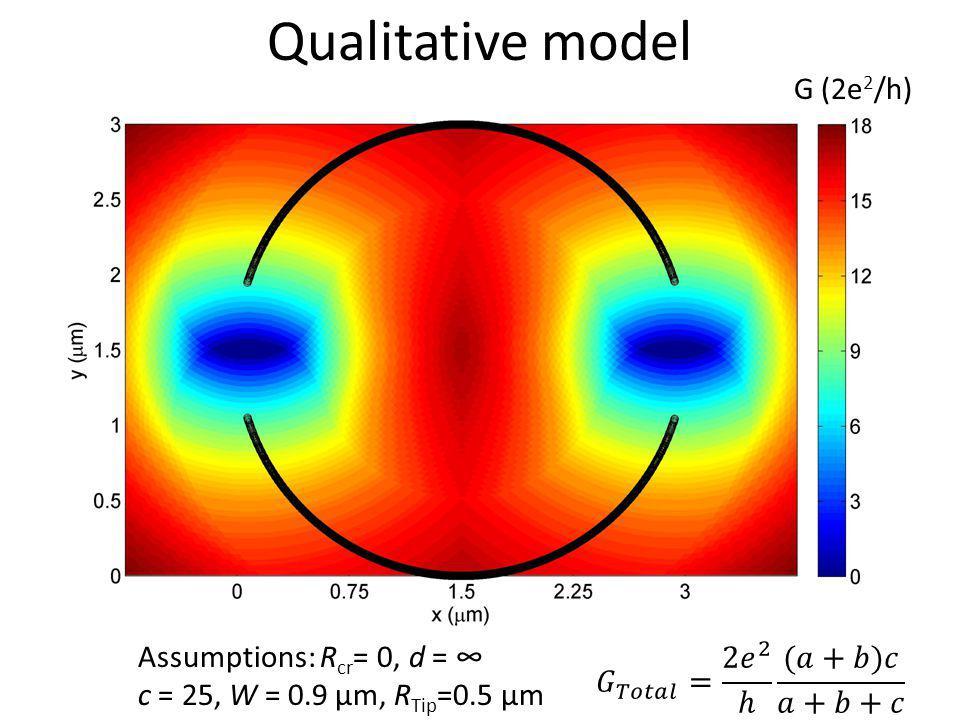 Qualitative model G (2e2/h) Assumptions: Rcr= 0, d = ∞