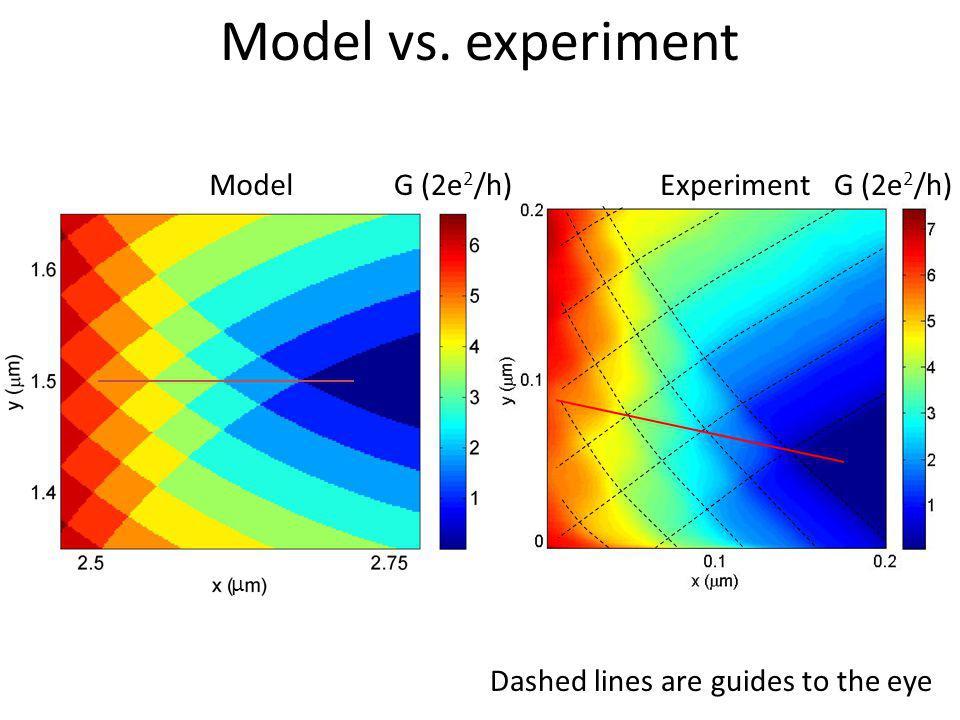 Model vs. experiment Model G (2e2/h) Experiment G (2e2/h)
