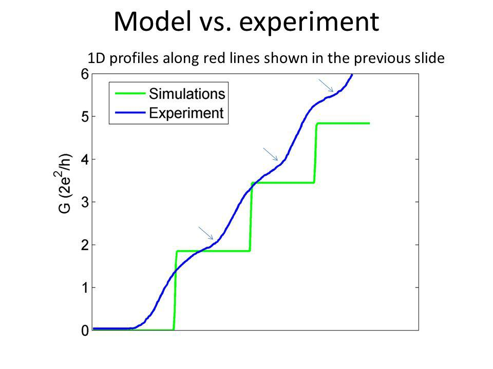 Model vs. experiment 1D profiles along red lines shown in the previous slide