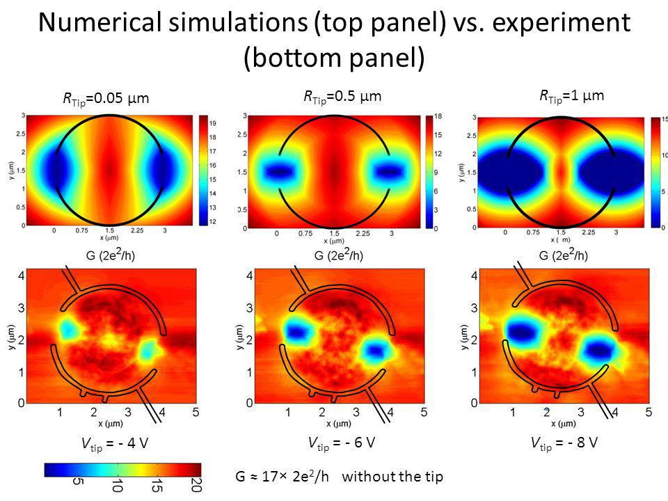 Numerical simulations (top panel) vs. experiment (bottom panel)