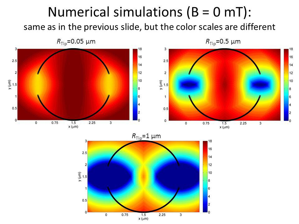 Numerical simulations (B = 0 mT): same as in the previous slide, but the color scales are different