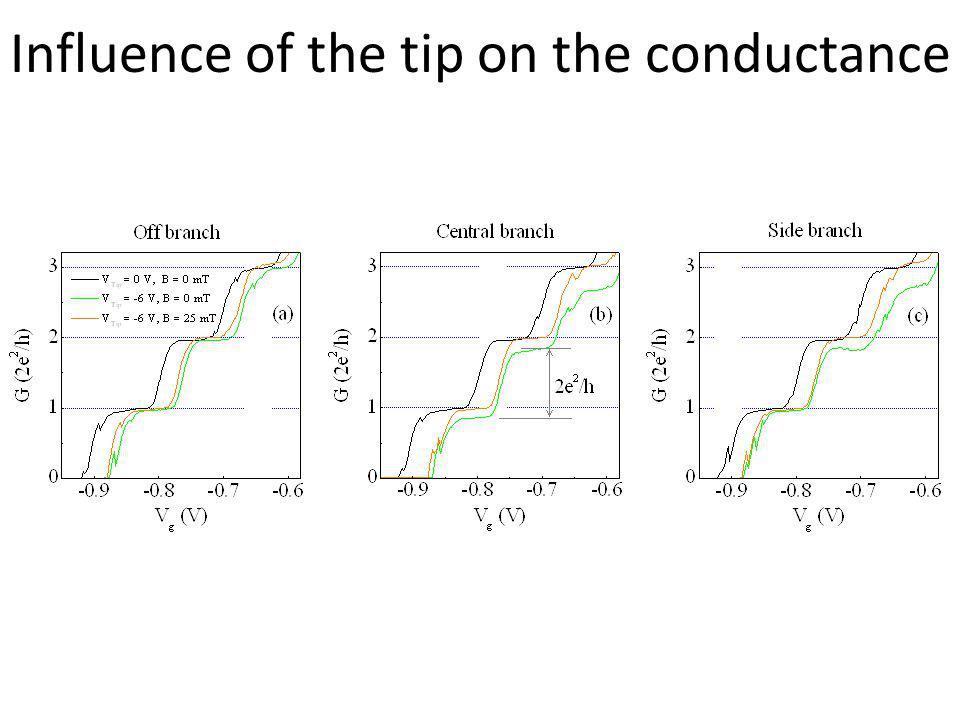 Influence of the tip on the conductance