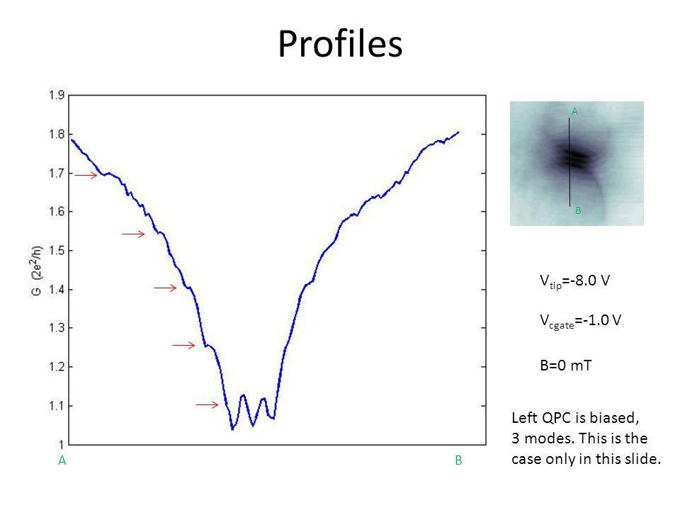 Profiles Vtip=-8.0 V Vcgate=-1.0 V B=0 mT Left QPC is biased,