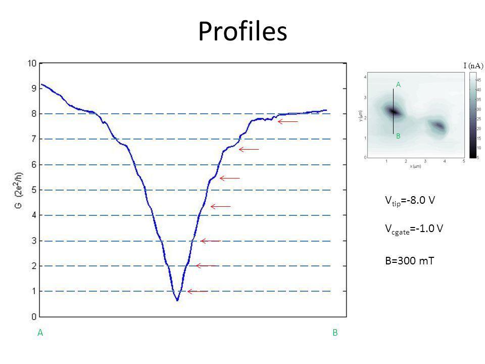 Profiles I (nA) A B Vtip=-8.0 V Vcgate=-1.0 V B=300 mT A B 43