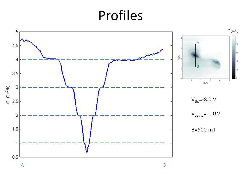 Profiles I (nA) A B Vtip=-8.0 V Vcgate=-1.0 V B=500 mT A B 44