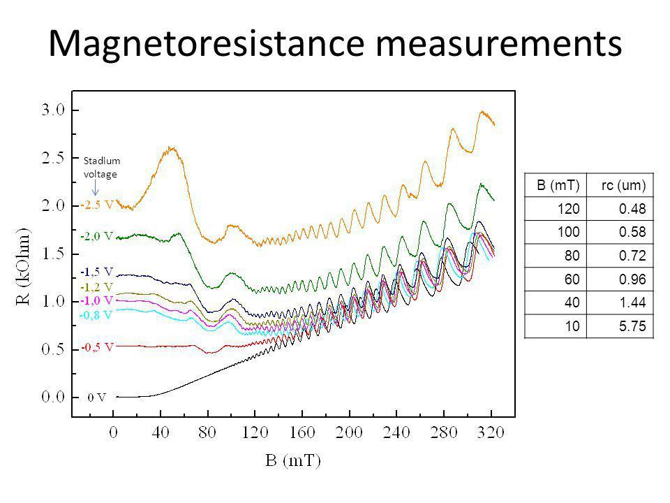 Magnetoresistance measurements