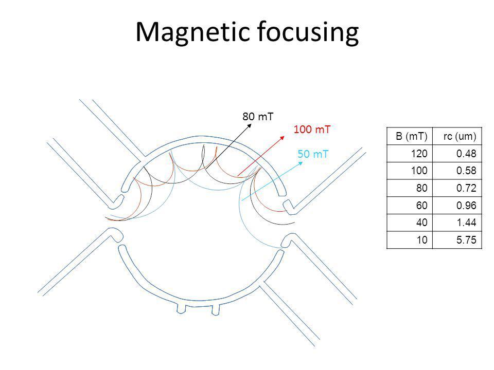 Magnetic focusing 80 mT 100 mT 50 mT B (mT) rc (um) 120 0.48 100 0.58
