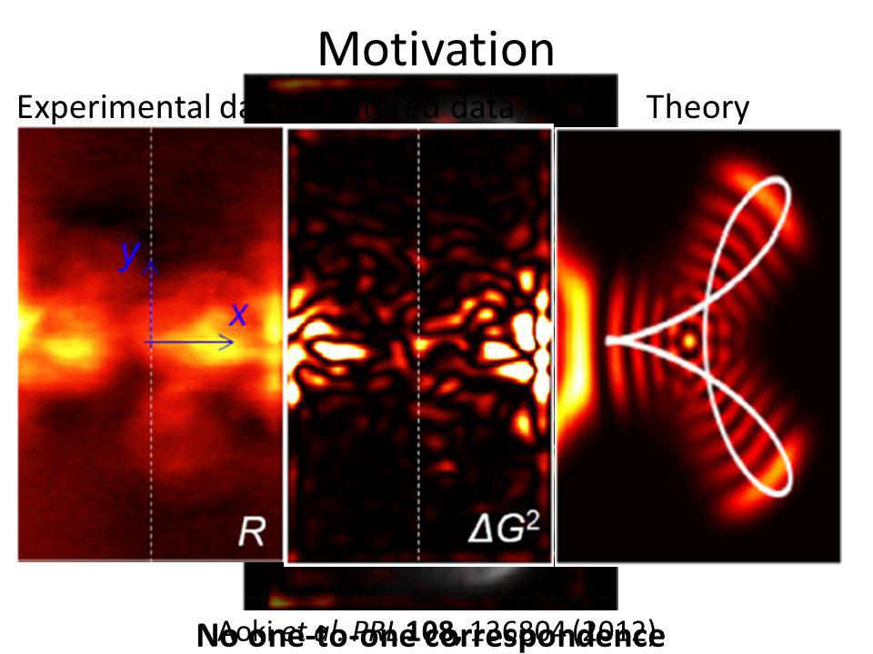 Motivation Experimental data Theory Filtered data