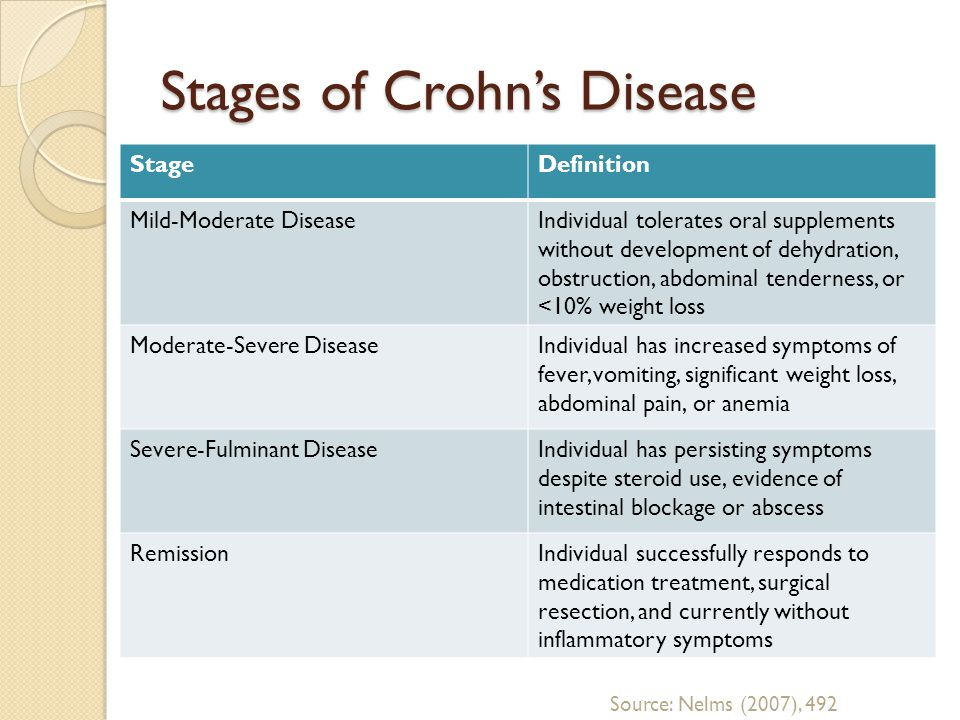 Stages of Crohn's Disease