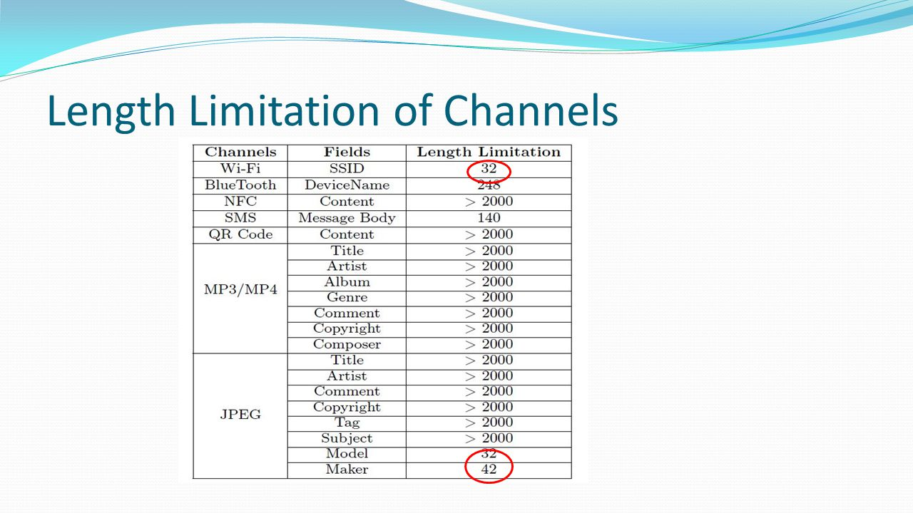 Length Limitation of Channels