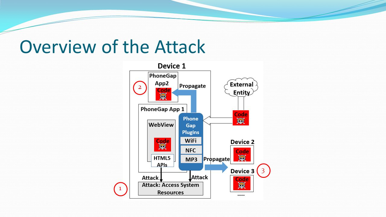 Overview of the Attack 2 3 1