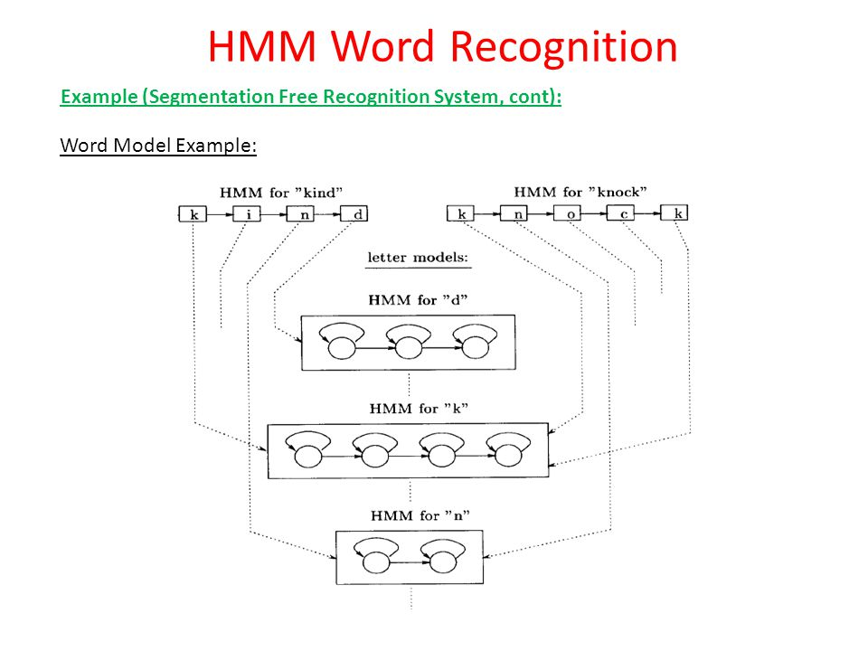 HMM Word Recognition Example (Segmentation Free Recognition System, cont): Word Model Example: